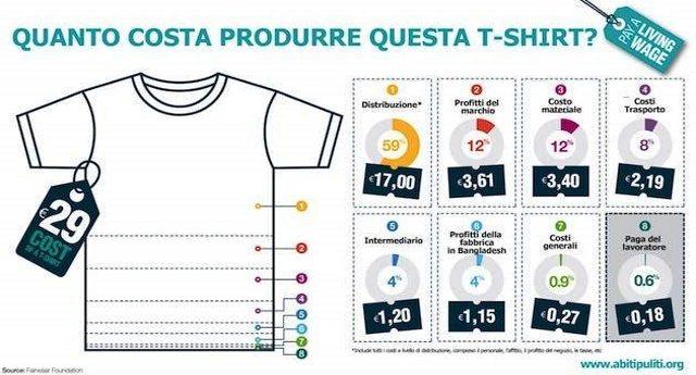 Su 29 euro che paghi la tua t-shirt, al lavoratore del Bangladesh restano solo 18 centesimi!