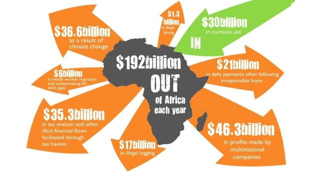 Africa – Aiutarli a casa loro? Intanto, potremmo col cominciare a smetterla di rapinarli a casa loro…